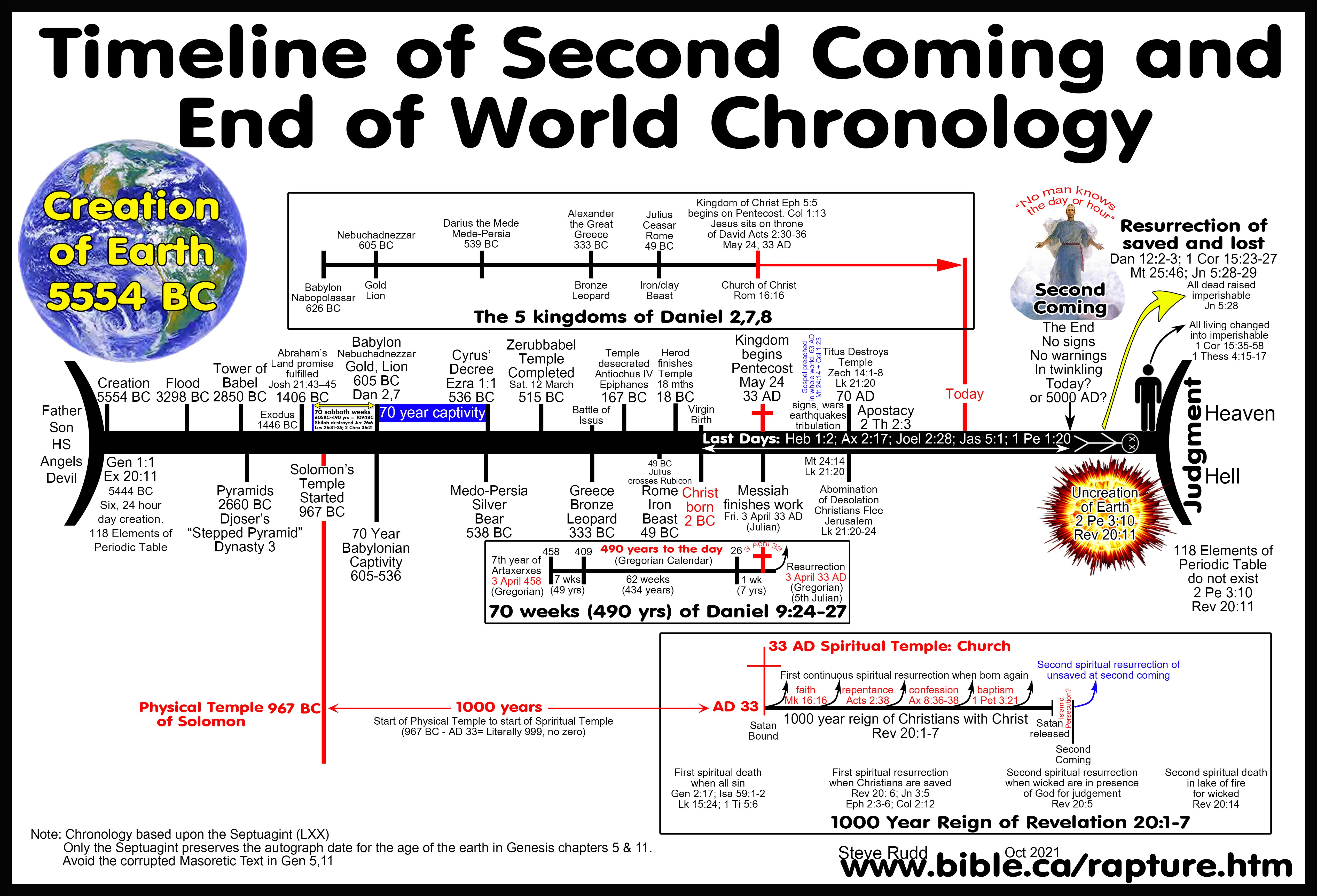 rapture-second-coming-end-of-world-end-times-last-days-tribulation-bible-chronology-chart.jpg